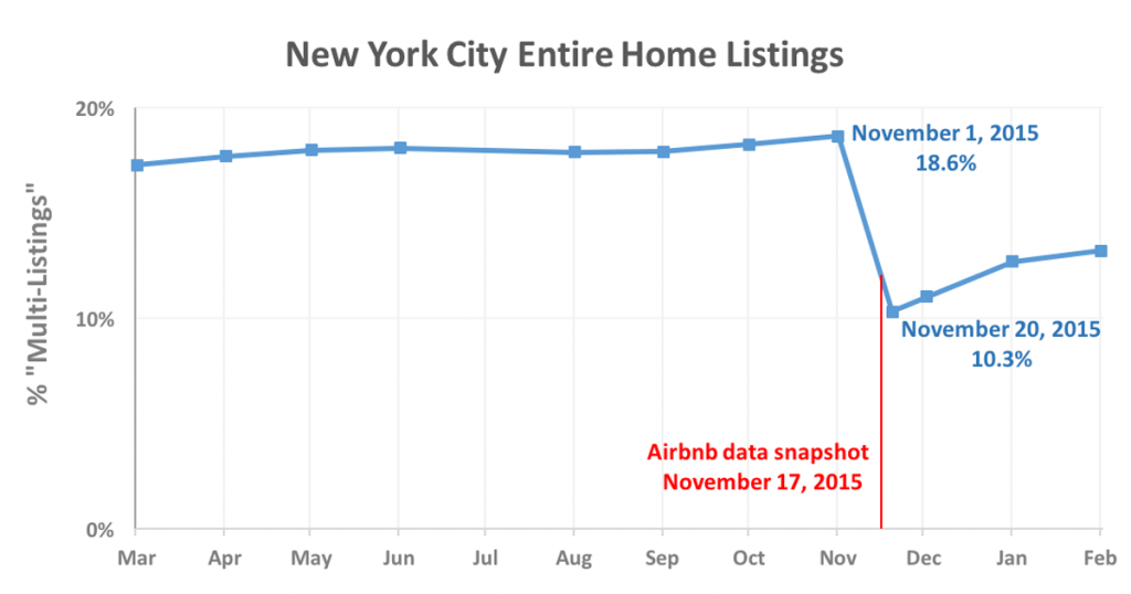 how-airbnb-hid-the-facts-in-nyc