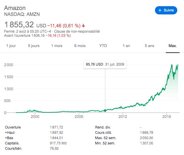 amazon-stocks